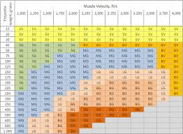 Handgun Caliber Chart Smallest To Largest 58 High Quality Caliber List Smallest To Largest