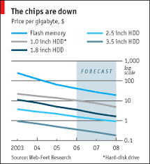 Flash Memory Capacity Chart Case History Not Just A Flash In The Pan Technology