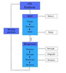 Cyber Kill Chain Cyber Kill Chain Response Model Download Scientific Diagram