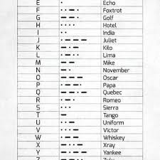 The morse sequences for characters from the alphabet seem to be quite random and do not seem to follow any logical order, but there is method behind the madness! The Phonetic Alphabet And Morse Code Digital Art By Zapista Ou