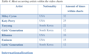 Table 4 From Globalization On Youtube Music Video Charts