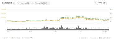 Eth Historical Price Chart Ethereum Eth Price Predictions For 2019 2020 2025
