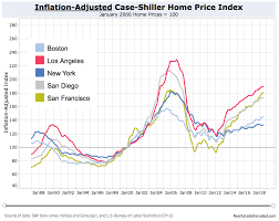 Historical Real Estate Appreciation Chart What The 1990s Tell Us About The Next Housing Bust Real