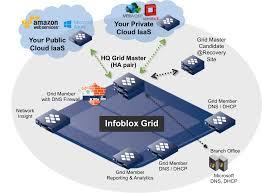 Dns Designs Trinzic Infoblox Appliances Infoblox