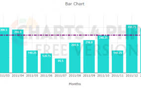 Charts 4 Php Blog Updates Free Php Chart Graph