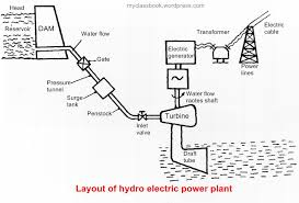 Hydro Power Plant With Diagram Wiring Diagrams Schema