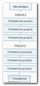 academic english essay writing report writing