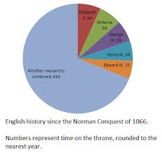 English Monarchy Chart Queen Elizabeth Ii Is About To Become Britains Longest