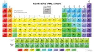 4 pdfs files (a2, a3, a4 and us letter). Free Printable Periodic Tables Pdf And Png Science Notes And Projects