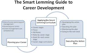 the smart lemming guide to career development smart lemming  smart lemming characteristics