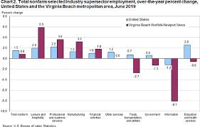 Virginia Beach Area Employment June 2019 Mid Atlantic
