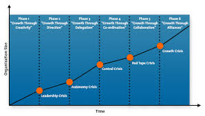 Organizational Life Cycle Chart The Greiner Curve Strategy Tools Training From Mindtools Com