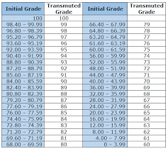 K To 12 Grading System Differentiating The Old From The New