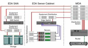fiber optic infrastructure application guide cisco structured cabling unstructured