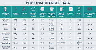 Vitamix Blender Comparison Chart The Best Personal Blender Of 2019 Your Best Digs