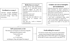 the steps taken by learners from the reflection stage of essay  the steps taken by learners from the reflection stage of essay 3 to