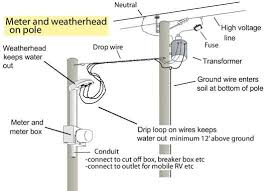weatherhead wiring diagram weatherhead image electricity at meter pole electricidad boxes on weatherhead wiring diagram