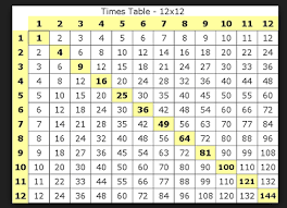 Multiplication 12x12 Chart Multiplication Chart 12 X 12 Nms Self Paced Math