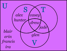 What Are The Various Parts Of The Venn Diagram Sets And Venn Diagrams