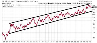 15 Rise In 30 Year U S Bond Yields In One Month Reason To