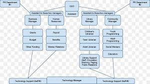 Organizational Chart Public Library Librarian Png
