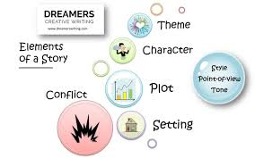 Character Setting Plot Chart 8 Elements Of A Story Explained Setting Character Plot