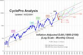 Dow Jones Historical Chart Inflation Adjusted Historical Charts