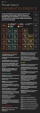 Periodic Payment Formula Periodic Table Of Payments Great Home Inteiror