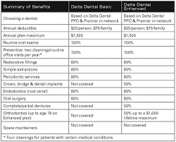 Dental Insurance Quotes Impressive Quotes Dental Insurance Quotes Nc