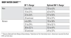 Body Water Weight Washupp Co