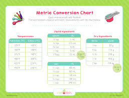Metric Conversion Chart For Kids Metric Conversion Chart Raddish Kids