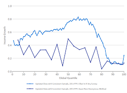 Elephant Chart Inequality New Insights Into The Distribution Of World Income