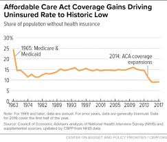 Obamacare Income Limits 2019 Chart Chart Book Accomplishments Of Affordable Care Act Center