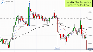 Head Shoulders Chart Pattern On The Dow Jones 12th April