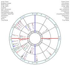 Lady Gaga Birth Chart Bradley Cooper Lucky In Talent Not In Love Astroinform