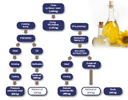 Coconut Oil Production Flow Chart Sunflower Oil Pressing Mahcine Manufacturer And Exporter