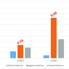 Number Of Sites Under Natural Selection Bar Chart Showing