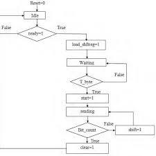 Asm Chart Of Transmitter Download Scientific Diagram