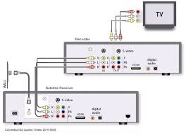 directv whole home dvr wiring diagram wiring diagram schematics how to hookup a dvd recorder to directv or dish network satellite