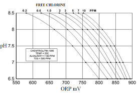 Orp Chart Relation Between Free Chlorine Concentration Orp And Ph