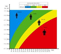 Body Mass Index Calculator Occupational Health Academy