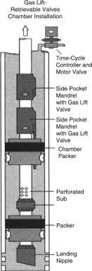 Conduit Mandrel Size Chart Gas Lift Valve An Overview Sciencedirect Topics