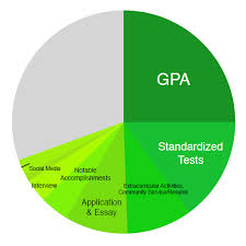Mek Review College Admissions Whats Your Pie Chart