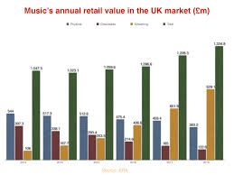 Vinyl Record Sales Chart Uk Record Industry Enjoys 109m Annual Growth But Album
