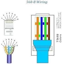 cat5e wiring diagram plus wiring diagram on and solutions wiring rj45 socket wiring diagram uk at Rj45 Socket Wiring Diagram