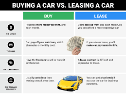 Lease Or Buy A Car For Business Buying Vs Leasing A Car What To Keep In Mind Business Insider