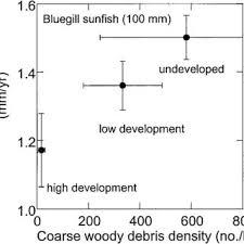 Average Annual Growth Rates Of Bluegill Sunfish 100 Mm