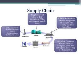 supply chain management of zara 7 638