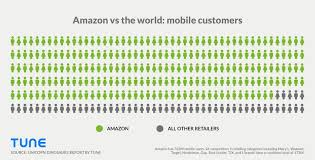 Prime Chart To 1000 Retailpocalypse Amazon Prime Day Caused 32 Drop In Store
