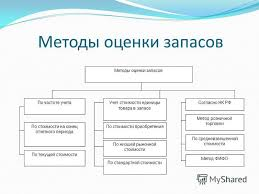 Презентация на тему Дипломная работа Актуальность исследования  7 Методы